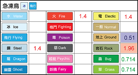 chart-急凍鳥.png