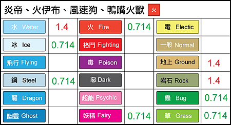 chart-炎帝、火伊布.png