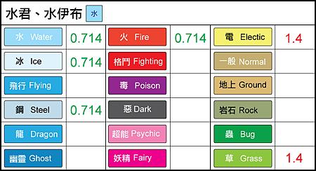 chart-水君、水伊布.png