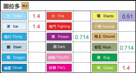 chart-固拉多.png