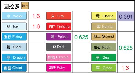 chart-383固拉多1.6.png
