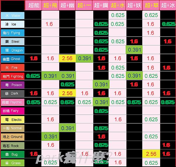 生剋表 - 超能1.6.png