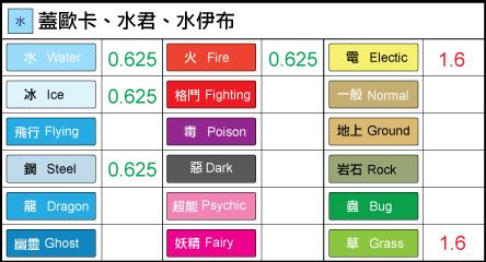 chart-水.png