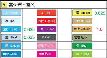 chart-雷伊布.png