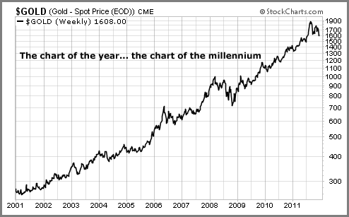 Gold-Chart-Of-The-Millenium