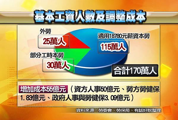 0924_CG1_基本工資人數及調整成本
