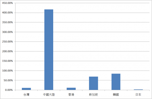 500px-1999-2008東亞薪資成長比較