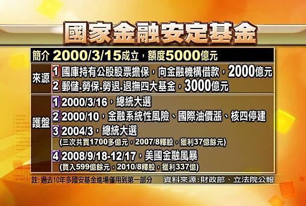 CG01 國家金融安定基金