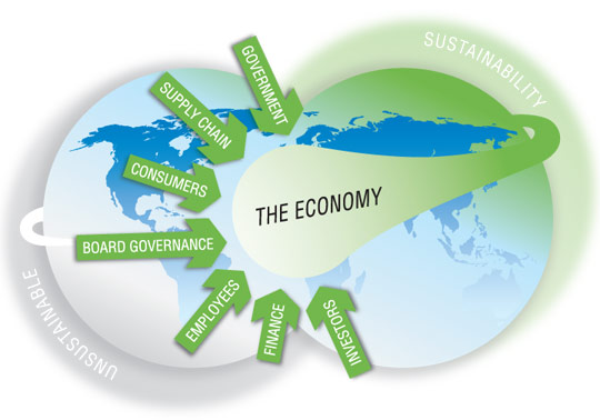 Strandberg-Consulting-Sustainable-Economy-Model1