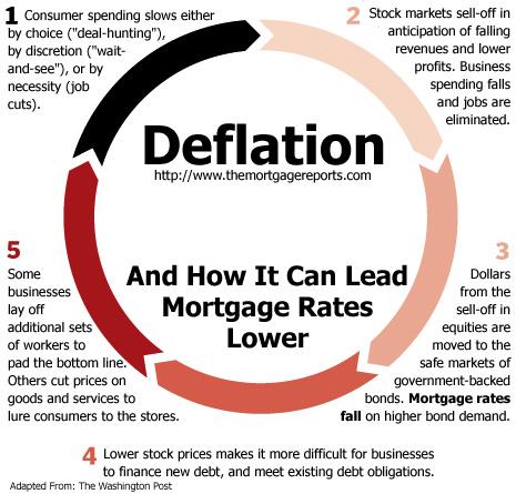 deflationcycle