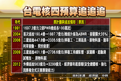 CG02_台電核四預算追追追 copy copy