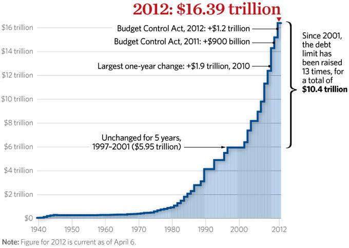 increases-us-debt-limit-680