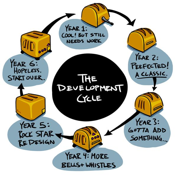 lunchbreathdevelopmentcycle