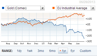 gold vs dow