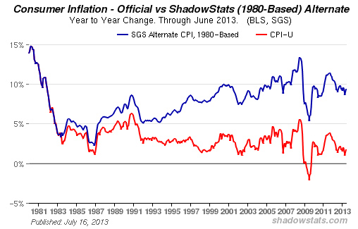 shadow stat
