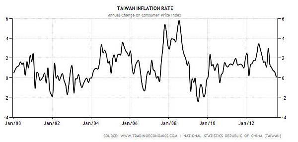 taiwan inflation