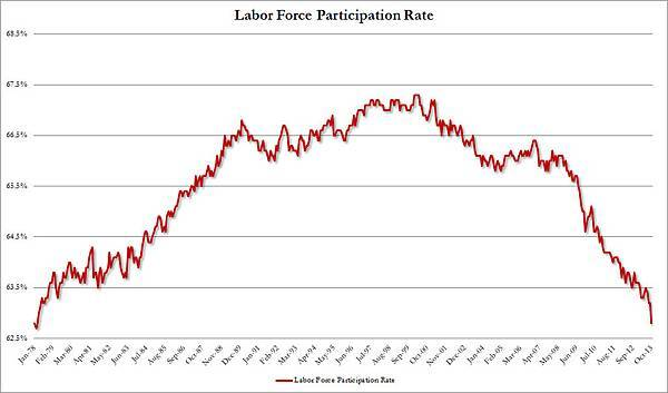 labor_force_participation_rate_oct2013