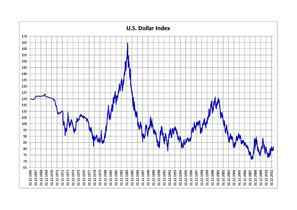 800px-U.S._Dollar_Index