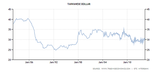 taiwan-currency