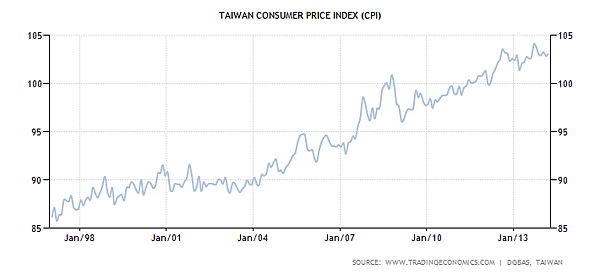 taiwan-consumer-price-index-cpi
