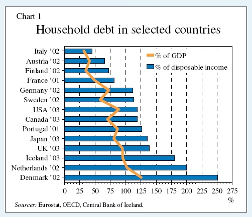 HouseholdDebtSelectedCountries