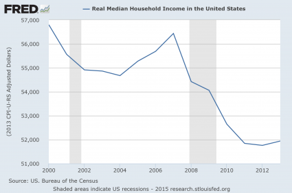 Presentation-Real-Median-Household-Income-425x282