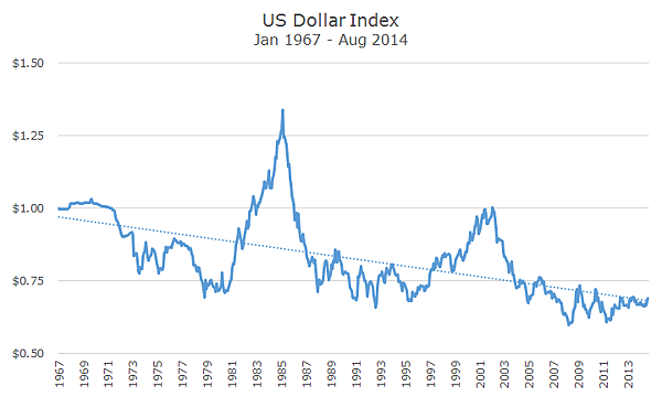 2014-09-03-DI-Dollar-Index