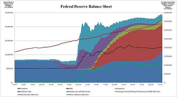 Fed Balance Sheet 1.28