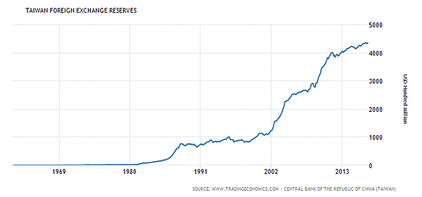taiwan-foreign-exchange-reserves