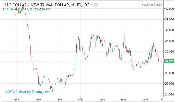 新台幣匯率