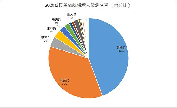 2020國民黨總統候選人最適名單 (百分比)