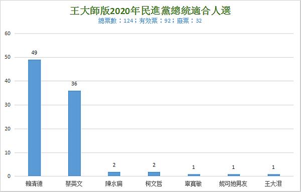 王大師版2020年民進黨總統適合人選