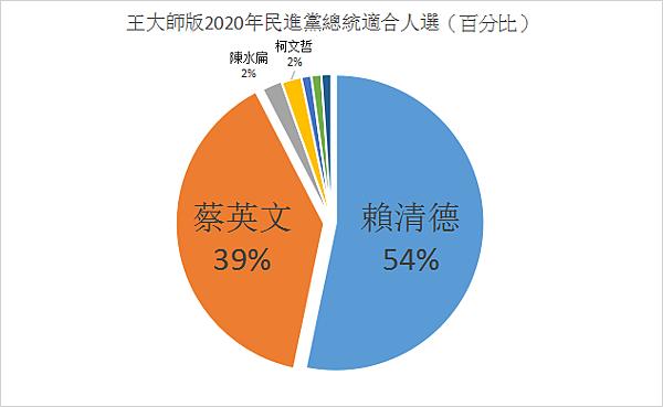 王大師版2020年民進黨總統適合人選(百分比