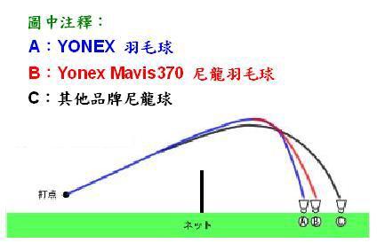 尼龍球的軌跡圖
