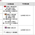 2006年尤伯杯  台北女隊成績