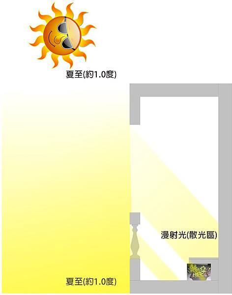 陽台追陽光