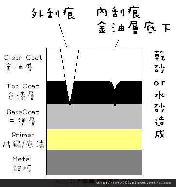 金油層底下的刮痕.JPG