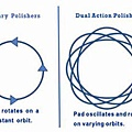 Rotary_Vs_Dual_Action_Polisher_Motions