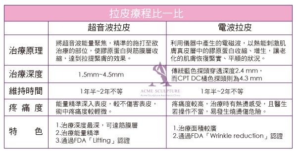 Ulthera™ 極線音波拉皮極限音波拉皮筋膜拉皮超音波拉皮電波拉皮Thermage CPT第三代電波拉皮黃金塑顏電波05.jpg