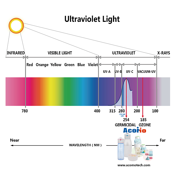 AcoMo UVC紫外線教學