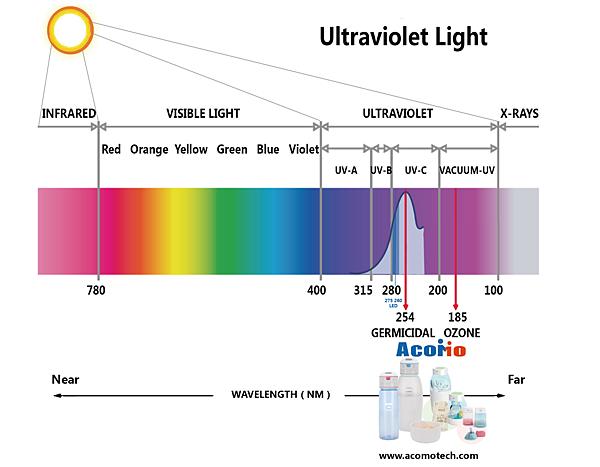 AcoMo UVC紫外線教學 - 副本