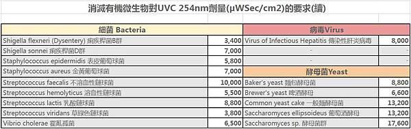 AcoMo UVC紫外線病菌致死劑量表3