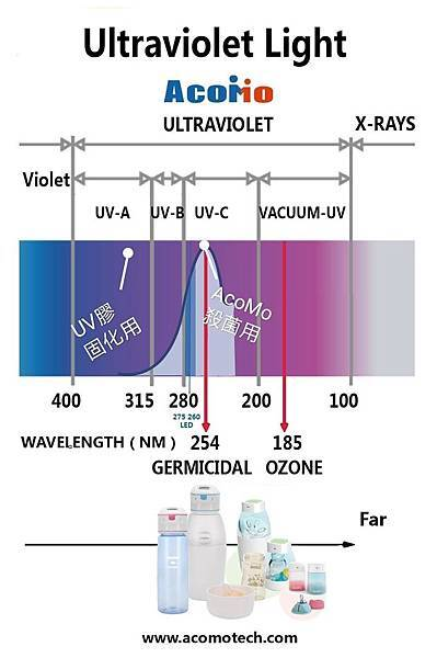 UVA & UVC