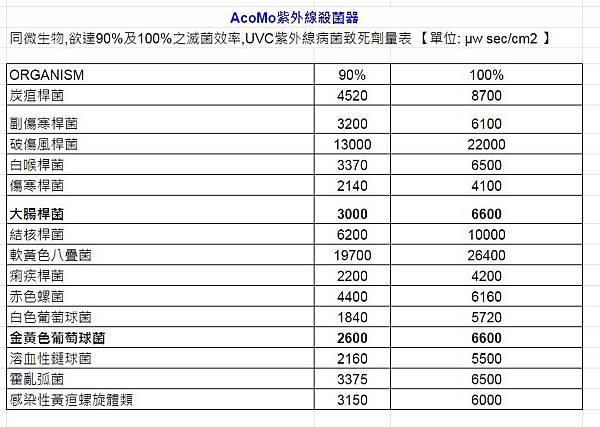 AcoMo UVC紫外線病菌致死劑量表1
