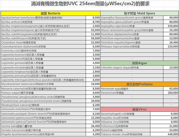 AcoMo UVC紫外線病菌致死劑量表2