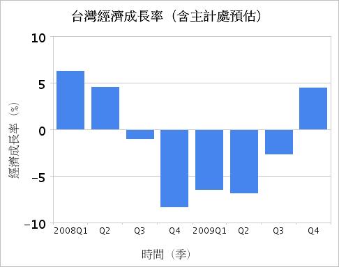台灣經濟成長率.jpg