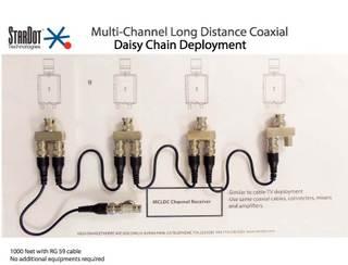 StarDot MCLDC Daisy-Chain