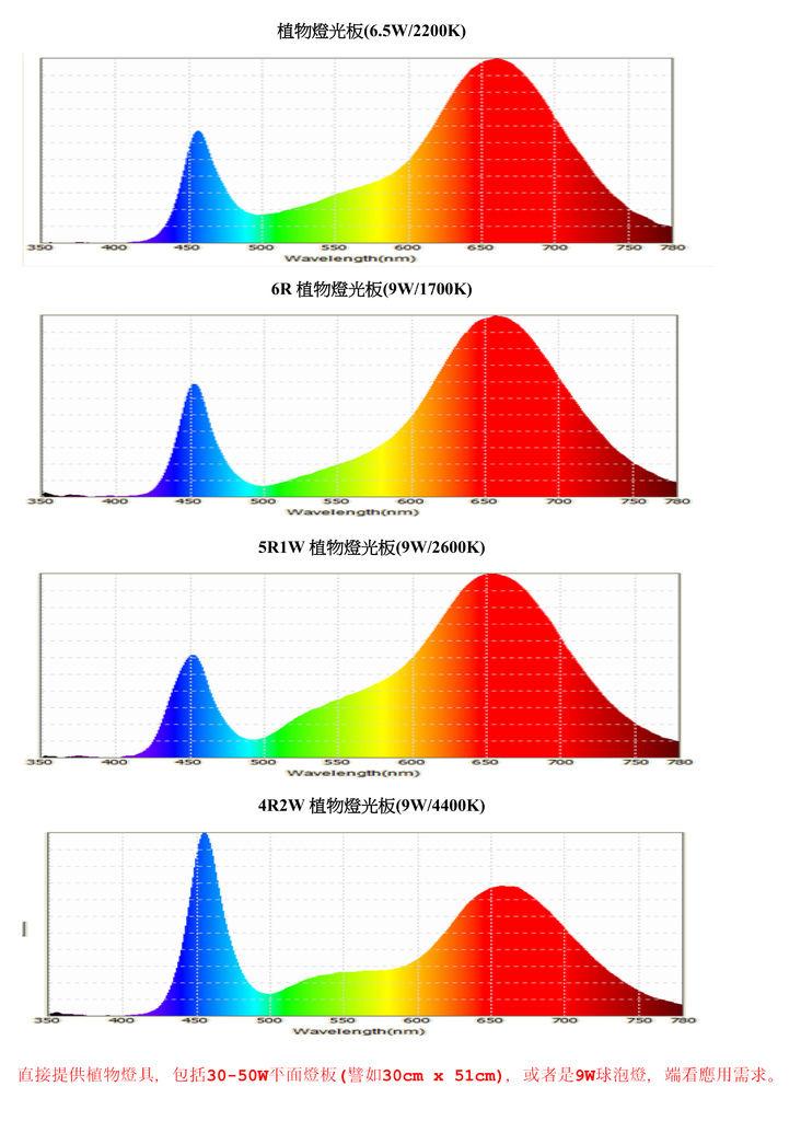 LED 植物燈 光譜圖