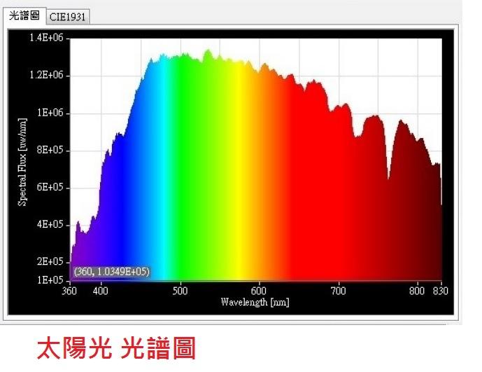 太陽光 光譜圖