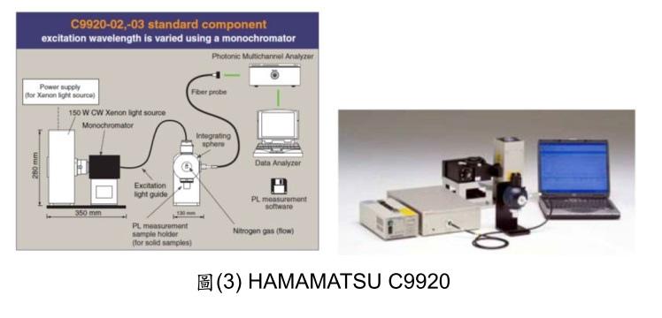 可攜式螢光粉量測分析系統